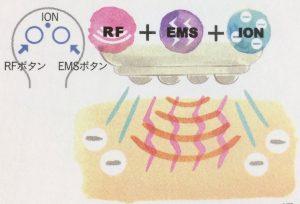 RFモード + EMSモード